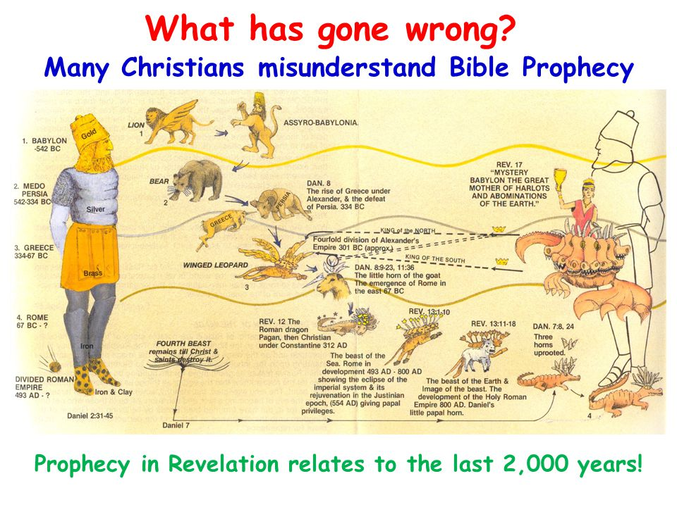 Many Christians misunderstand Bible Prophecy What has gone wrong? Prophecy in Revelation relates to the last 2,000 years!