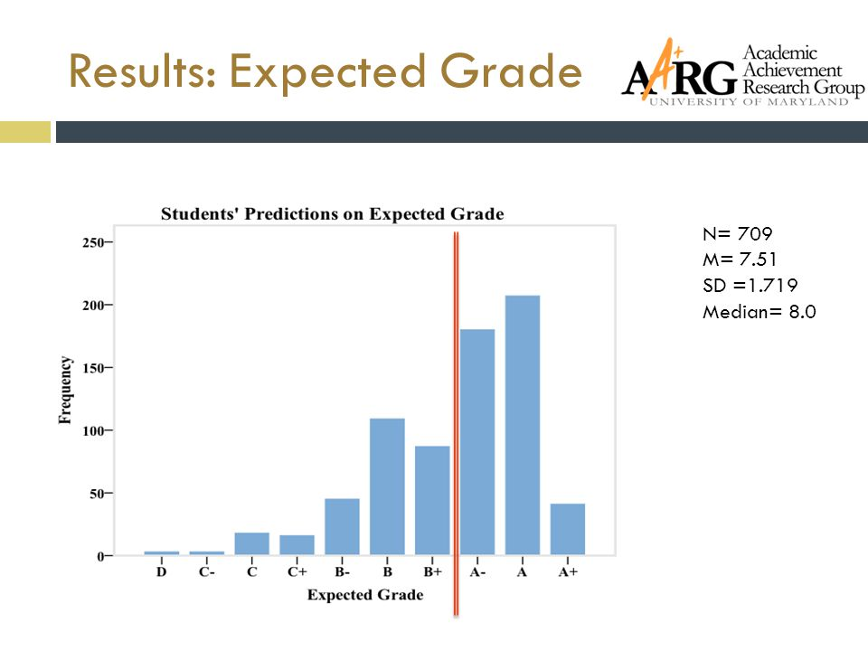 Results: Expected Grade N= 709 M= 7.51 SD =1.719 Median= 8.0