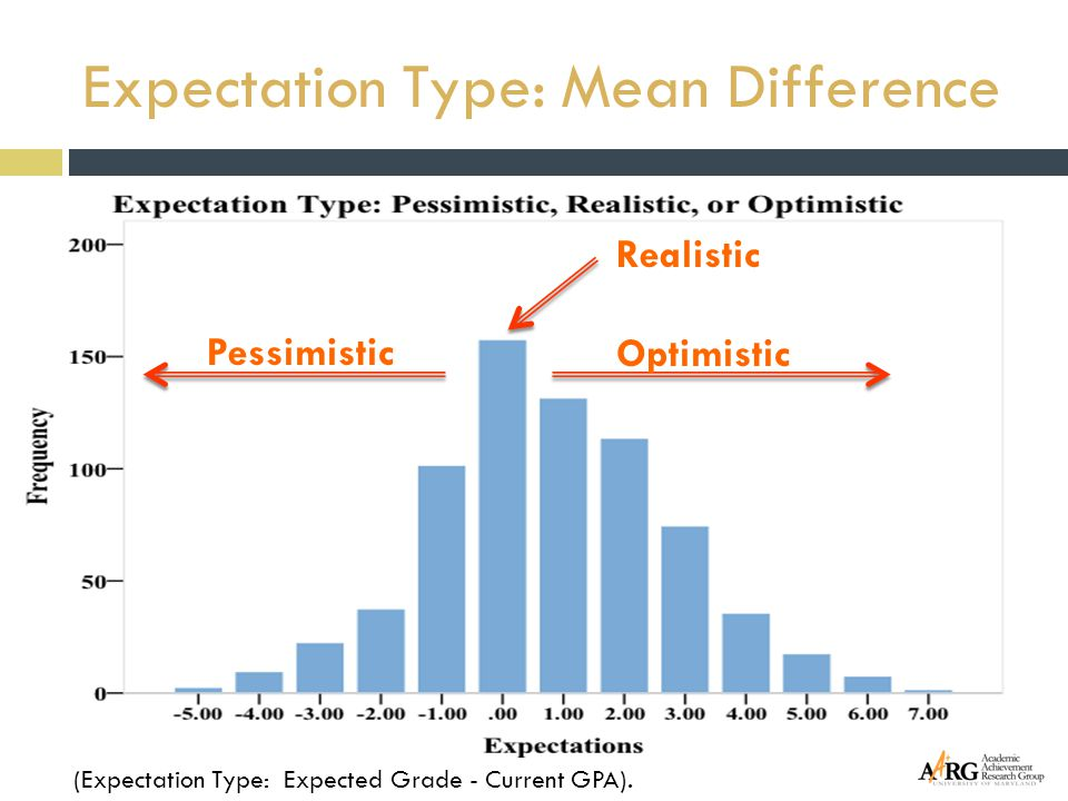 Expectation Type: Mean Difference (Expectation Type: Expected Grade - Current GPA). Pessimistic Optimistic Realistic