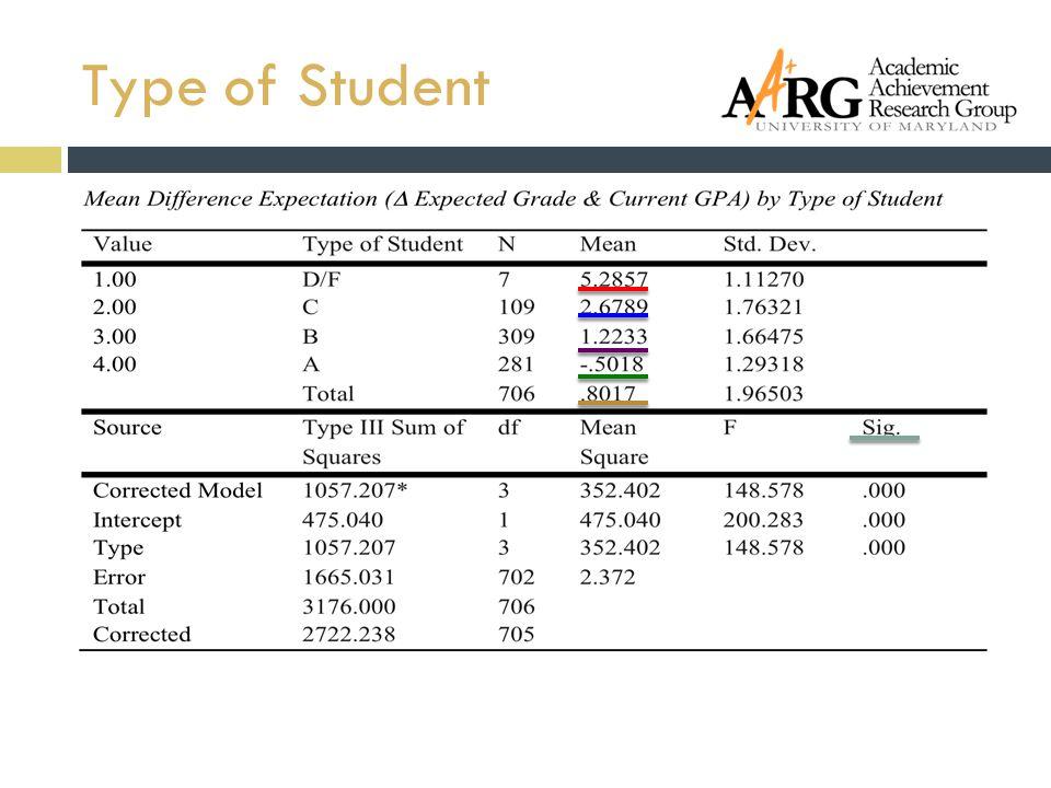 Type of Student