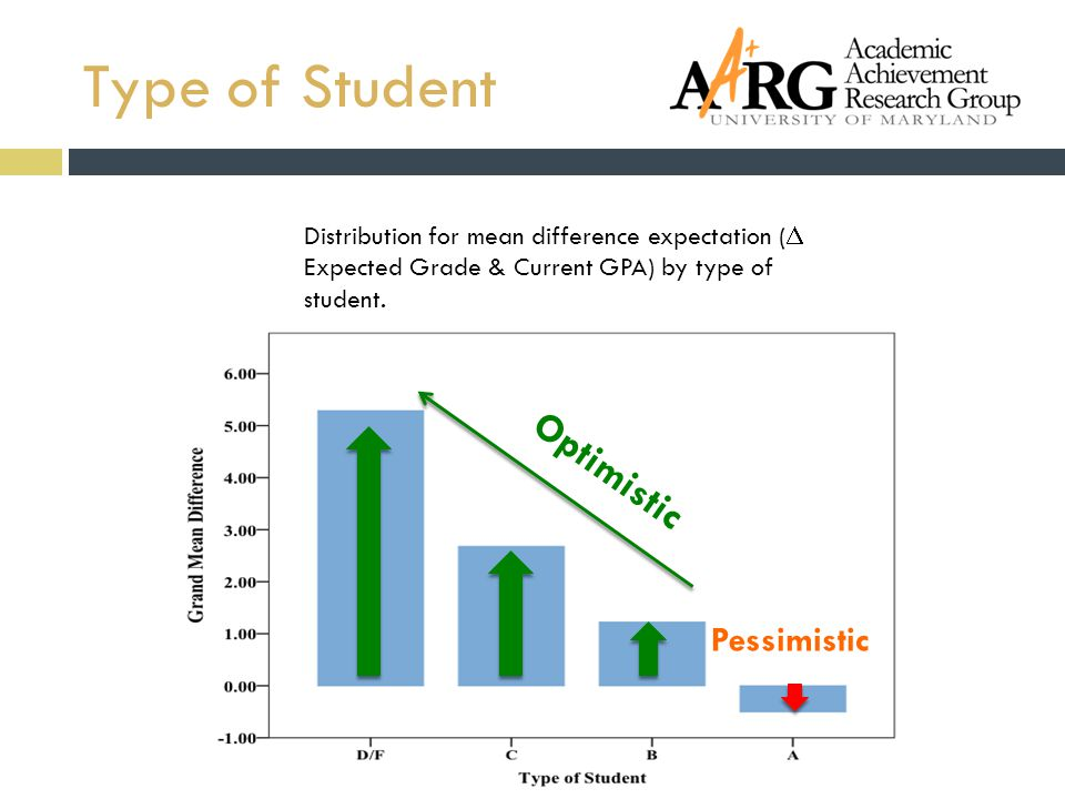 Distribution for mean difference expectation (  Expected Grade & Current GPA) by type of student.