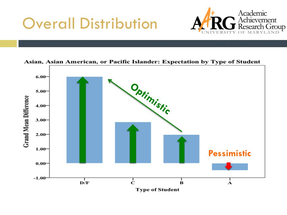 Overall Distribution Optimistic Pessimistic