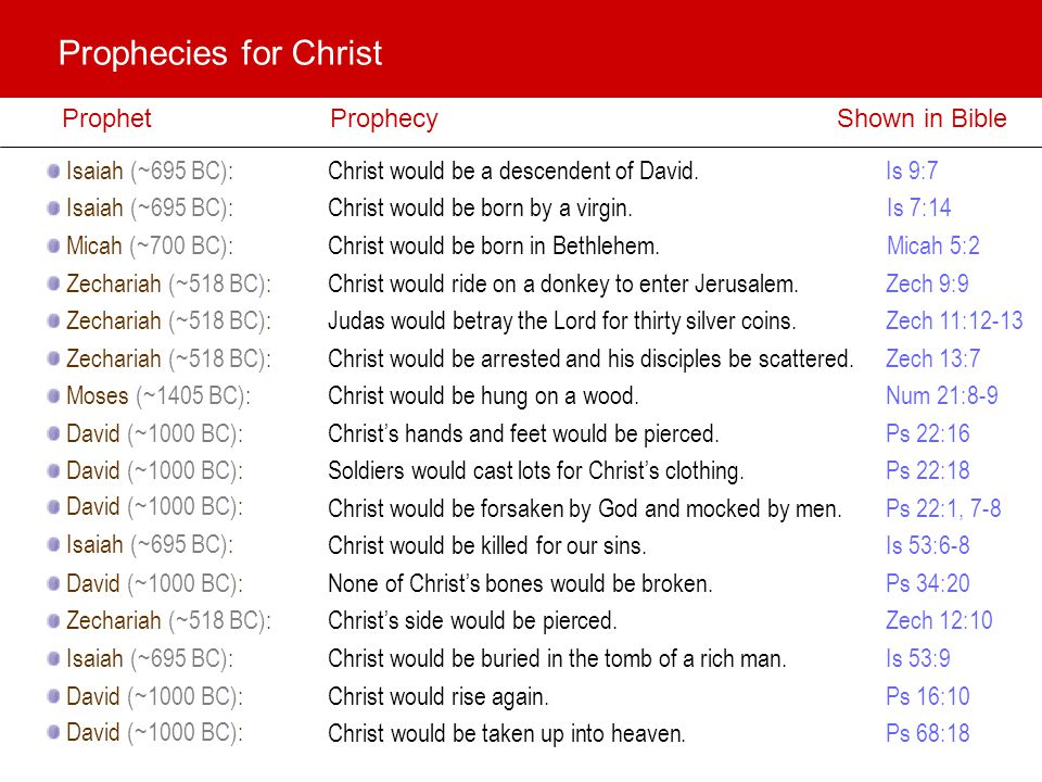 Prophecy ProphetShown in Bible Isaiah (~695 BC): Micah (~700 BC): Zechariah (~518 BC): Moses (~1405 BC): David (~1000 BC): Isaiah (~695 BC): David (~1