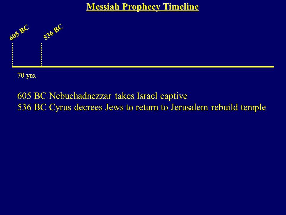 605 BC 536 BC 605 BC Nebuchadnezzar takes Israel captive 536 BC Cyrus decrees Jews to return to Jerusalem rebuild temple 70 yrs.