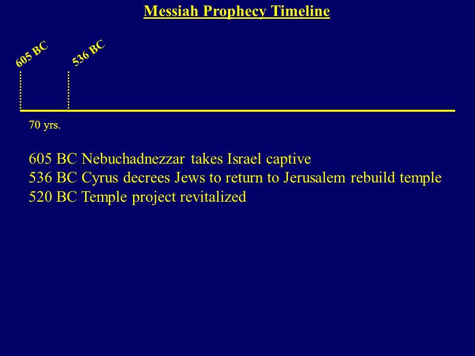 605 BC 536 BC 605 BC Nebuchadnezzar takes Israel captive 536 BC Cyrus decrees Jews to return to Jerusalem rebuild temple 520 BC Temple project revitalized 70 yrs.