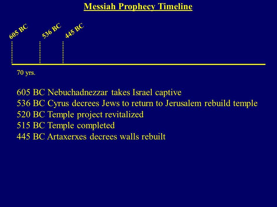 605 BC 536 BC445 BC 605 BC Nebuchadnezzar takes Israel captive 536 BC Cyrus decrees Jews to return to Jerusalem rebuild temple 520 BC Temple project revitalized 515 BC Temple completed 445 BC Artaxerxes decrees walls rebuilt 70 yrs.