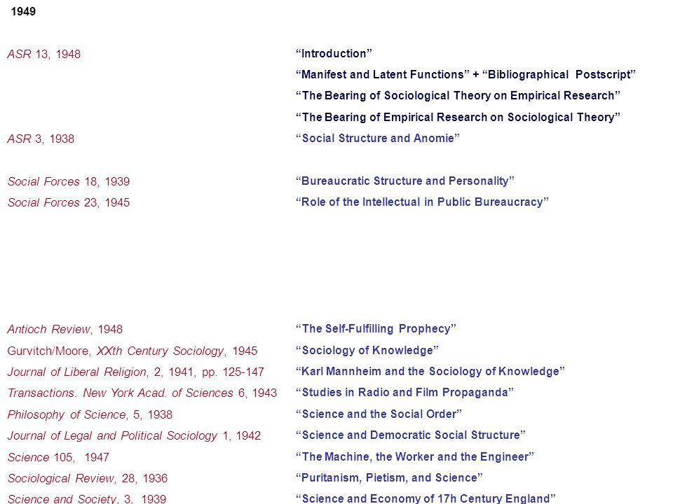 1949 Preface to the 1957 Revised Edition On the History and Systematics of Sociological Theory ASR 13, 1948 Introduction Manifest and Latent Functions + Bibliographical Postscript The Bearing of Sociological Theory on Empirical Research The Bearing of Empirical Research on Sociological Theory ASR 3, 1938 Social Structure and Anomie Continuities in the Theory of Social Structure and Anomie Social Forces 18, 1939 Bureaucratic Structure and Personality Social Forces 23, 1945 Role of the Intellectual in Public Bureaucracy Merton / Lazarsfeld, Continuities in Social Research, 1950 Contributions to the Theory of Reference Group Behaviour Continuities in the Theory of Reference Groups and Social Structure Lazarsfeld / Stanton, Communications in Research, 1948-49, 1949 Patterns of Influence: Local and Cosmopolitan Influentials Antioch Review, 1948 The Self-Fulfilling Prophecy Gurvitch/Moore, XXth Century Sociology, 1945 Sociology of Knowledge Journal of Liberal Religion, 2, 1941, pp.