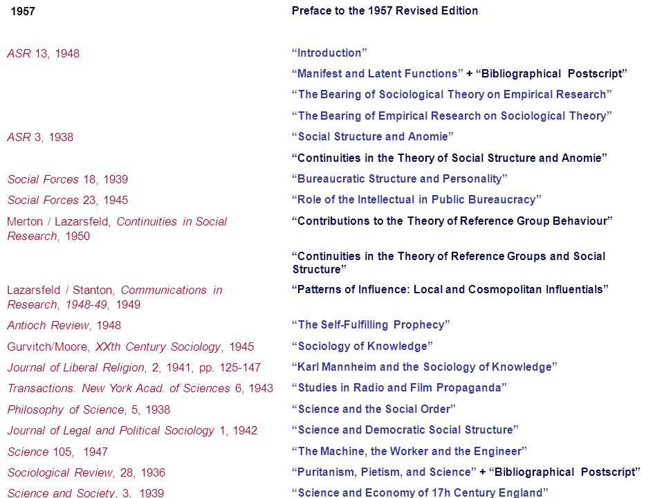 1957 Preface to the 1957 Revised Edition On the History and Systematics of Sociological Theory ASR 13, 1948 Introduction Manifest and Latent Functions + Bibliographical Postscript The Bearing of Sociological Theory on Empirical Research The Bearing of Empirical Research on Sociological Theory ASR 3, 1938 Social Structure and Anomie Continuities in the Theory of Social Structure and Anomie Social Forces 18, 1939 Bureaucratic Structure and Personality Social Forces 23, 1945 Role of the Intellectual in Public Bureaucracy Merton / Lazarsfeld, Continuities in Social Research, 1950 Contributions to the Theory of Reference Group Behaviour Continuities in the Theory of Reference Groups and Social Structure Lazarsfeld / Stanton, Communications in Research, 1948-49, 1949 Patterns of Influence: Local and Cosmopolitan Influentials Antioch Review, 1948 The Self-Fulfilling Prophecy Gurvitch/Moore, XXth Century Sociology, 1945 Sociology of Knowledge Journal of Liberal Religion, 2, 1941, pp.