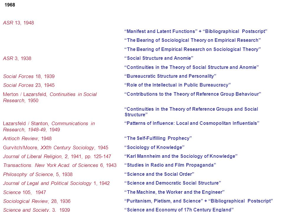 1968 Preface to the 1968 Enlarged Edition On the History and Systematics of Sociological Theory ASR 13, 1948 On the Sociological Theories of the Middle Range Manifest and Latent Functions + Bibliographical Postscript The Bearing of Sociological Theory on Empirical Research The Bearing of Empirical Research on Sociological Theory ASR 3, 1938 Social Structure and Anomie Continuities in the Theory of Social Structure and Anomie Social Forces 18, 1939 Bureaucratic Structure and Personality Social Forces 23, 1945 Role of the Intellectual in Public Bureaucracy Merton / Lazarsfeld, Continuities in Social Research, 1950 Contributions to the Theory of Reference Group Behaviour Continuities in the Theory of Reference Groups and Social Structure Lazarsfeld / Stanton, Communications in Research, 1948-49, 1949 Patterns of Influence: Local and Cosmopolitan Influentials Antioch Review, 1948 The Self-Fulfilling Prophecy Gurvitch/Moore, XXth Century Sociology, 1945 Sociology of Knowledge Journal of Liberal Religion, 2, 1941, pp.