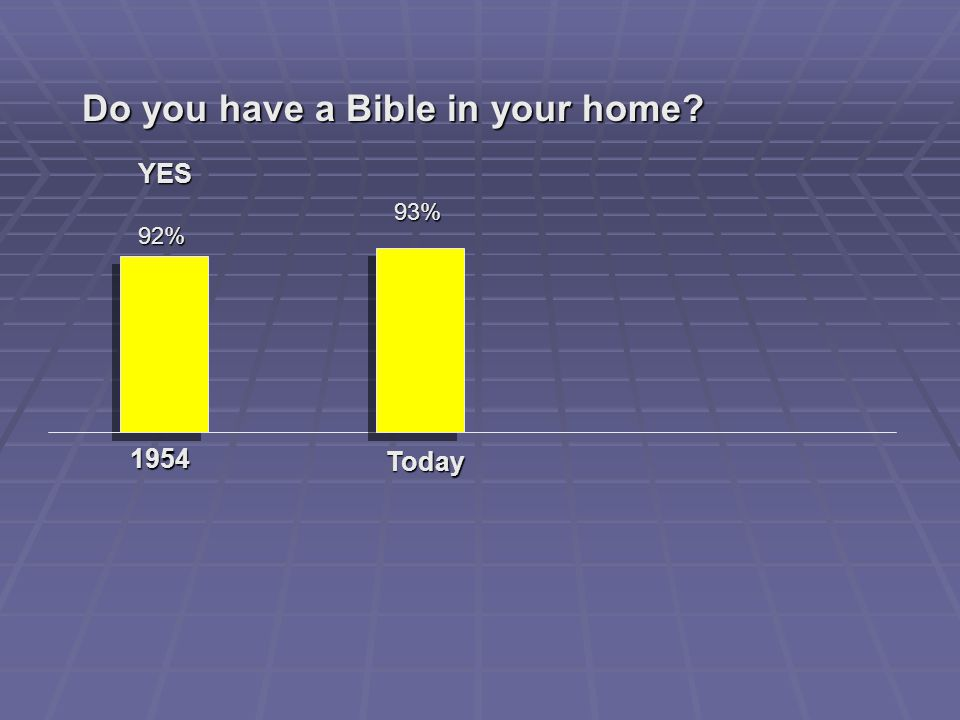 Do you have a Bible in your home 1954 92% YES Today 93%