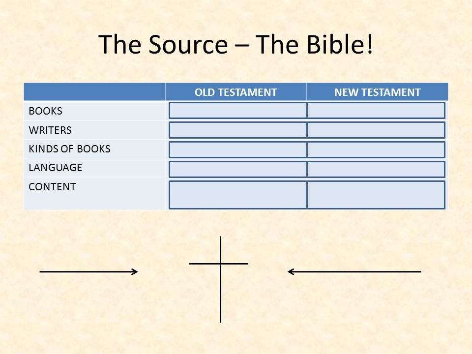 The Source – The Bible.