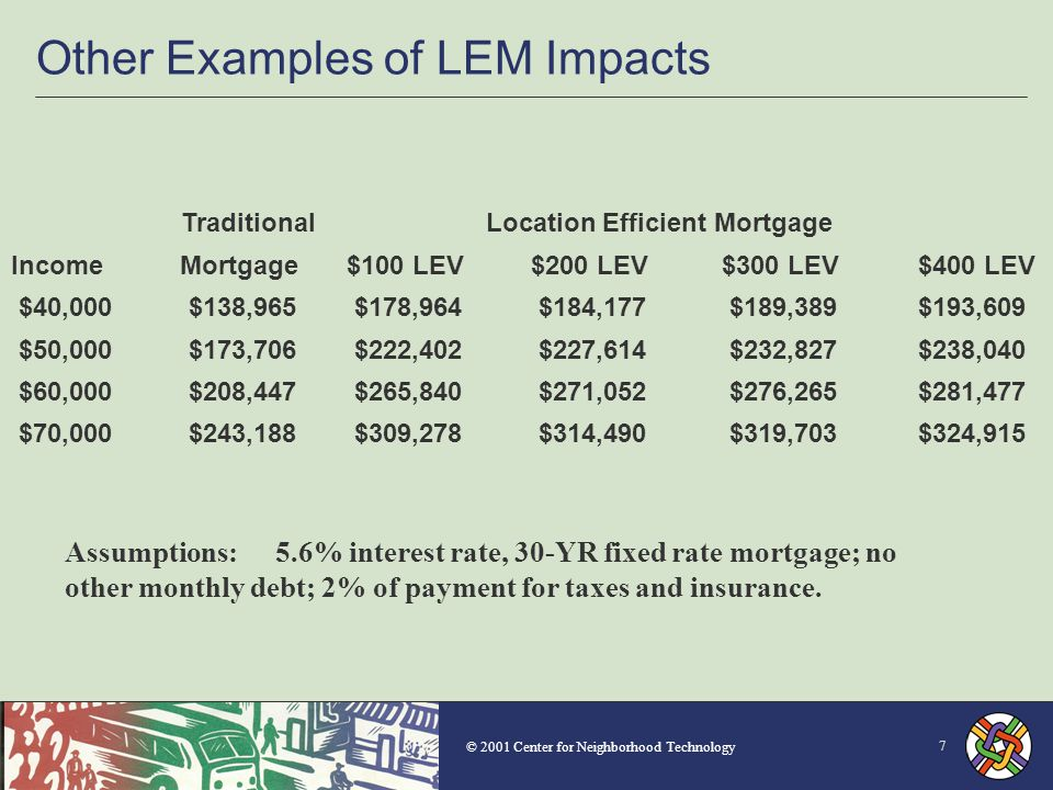© 2001 Center for Neighborhood Technology 7 Other Examples of LEM Impacts Assumptions:5.6% interest rate, 30-YR fixed rate mortgage; no other monthly debt; 2% of payment for taxes and insurance.