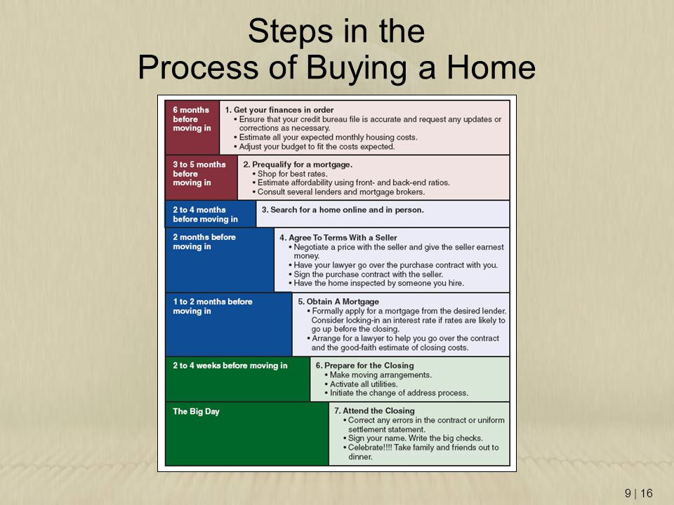 9 | 16 Steps in the Process of Buying a Home