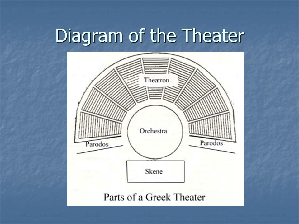 Diagram of the Theater
