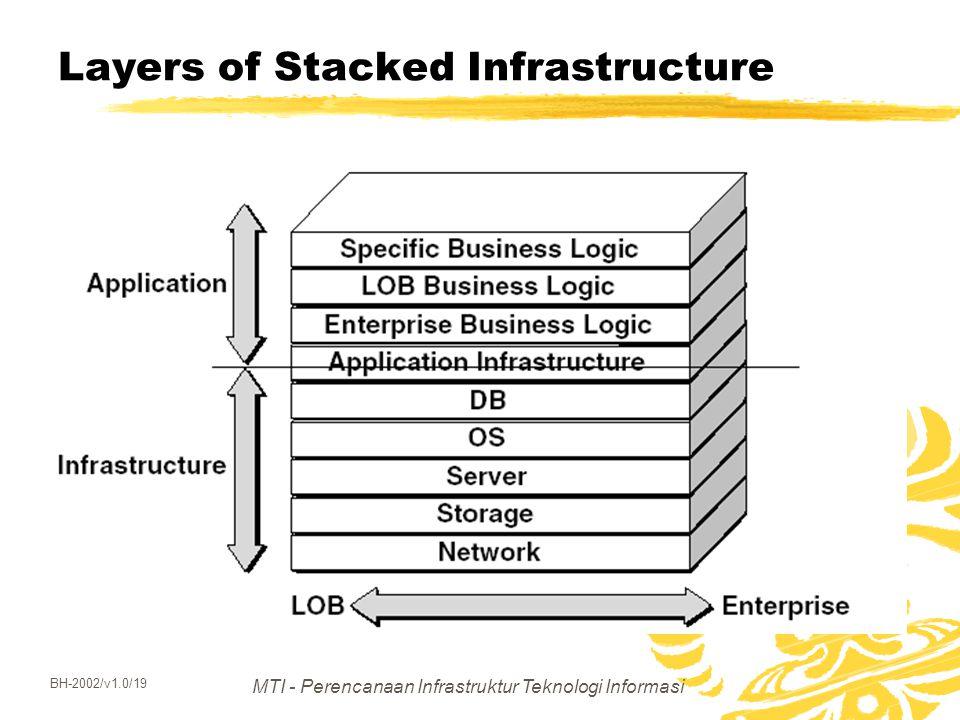 MTI - Perencanaan Infrastruktur Teknologi Informasi BH-2002/v1.0/19 Layers of Stacked Infrastructure