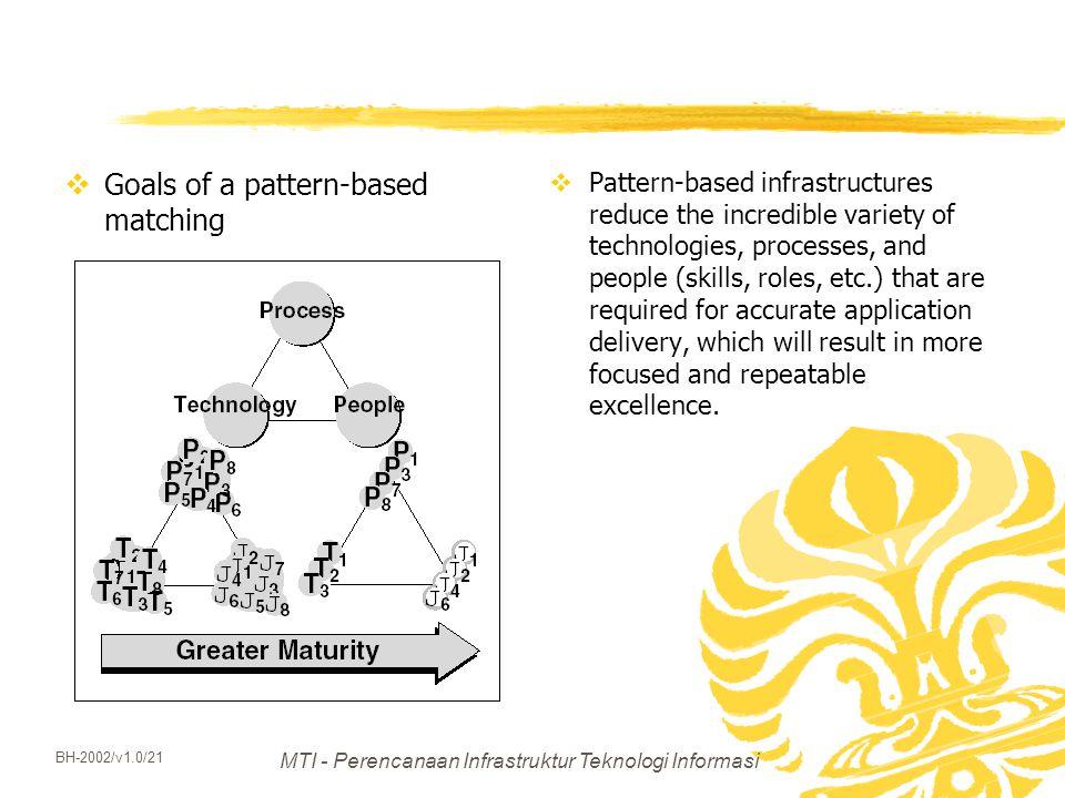 MTI - Perencanaan Infrastruktur Teknologi Informasi BH-2002/v1.0/21  Goals of a pattern-based matching  Pattern-based infrastructures reduce the inc