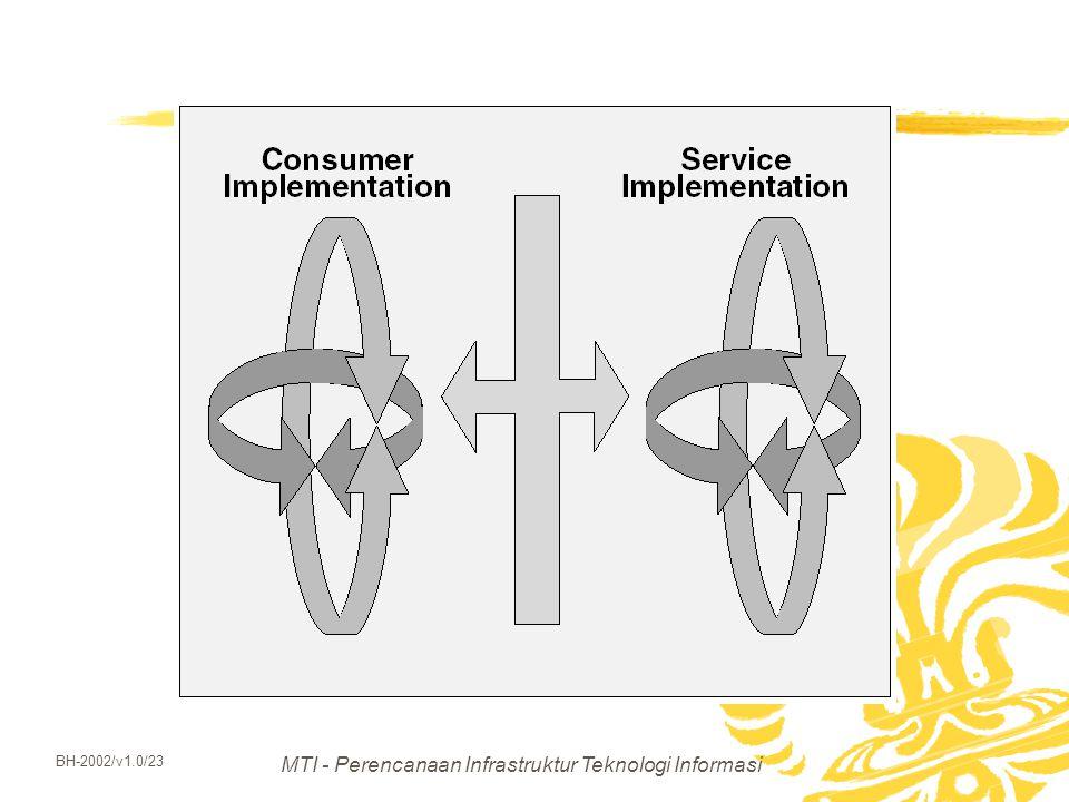 MTI - Perencanaan Infrastruktur Teknologi Informasi BH-2002/v1.0/23