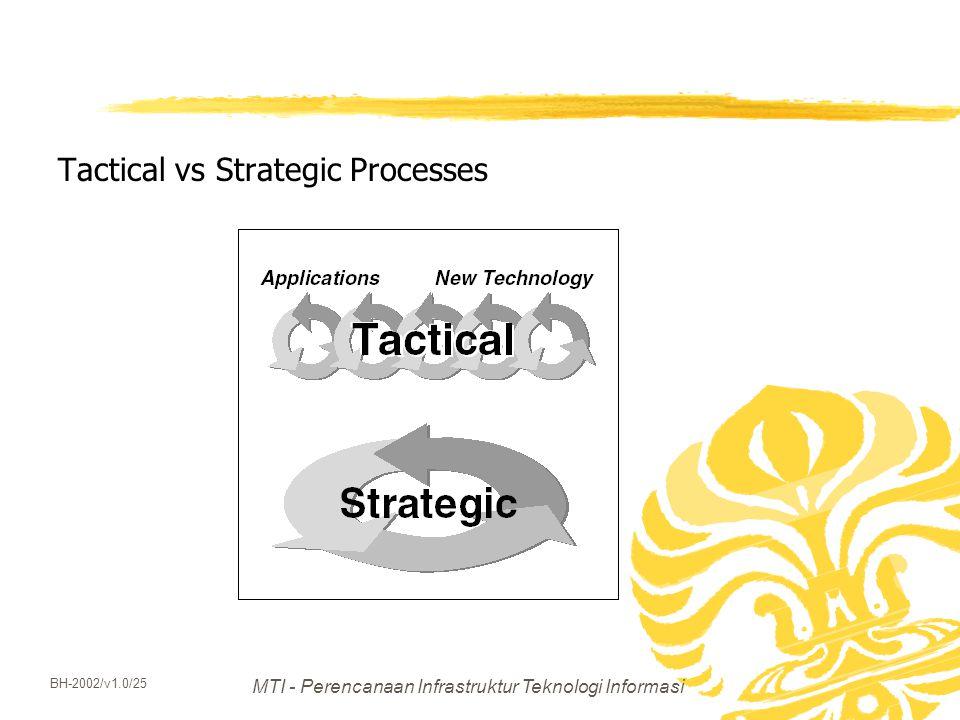 MTI - Perencanaan Infrastruktur Teknologi Informasi BH-2002/v1.0/25 Tactical vs Strategic Processes