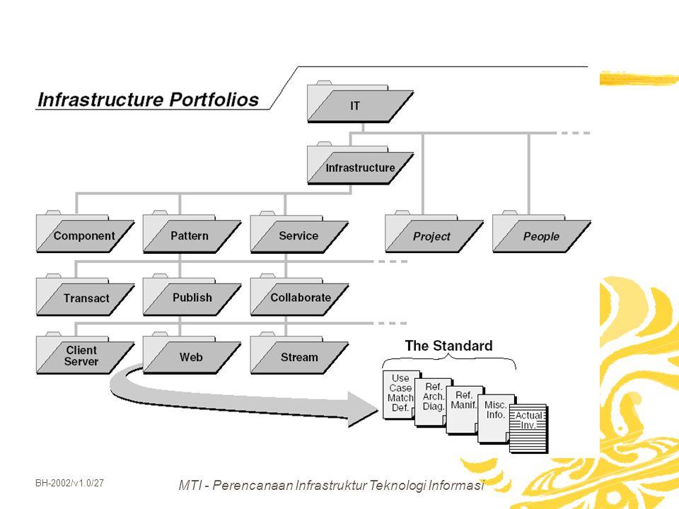 MTI - Perencanaan Infrastruktur Teknologi Informasi BH-2002/v1.0/27
