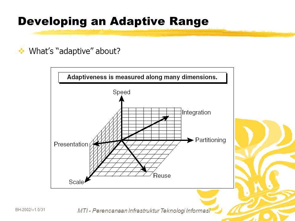 """MTI - Perencanaan Infrastruktur Teknologi Informasi BH-2002/v1.0/31 Developing an Adaptive Range  What's """"adaptive"""" about?"""