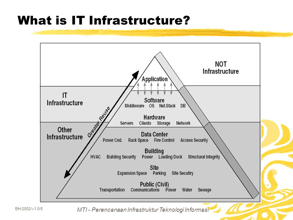 MTI - Perencanaan Infrastruktur Teknologi Informasi BH-2002/v1.0/6 What is IT Infrastructure?