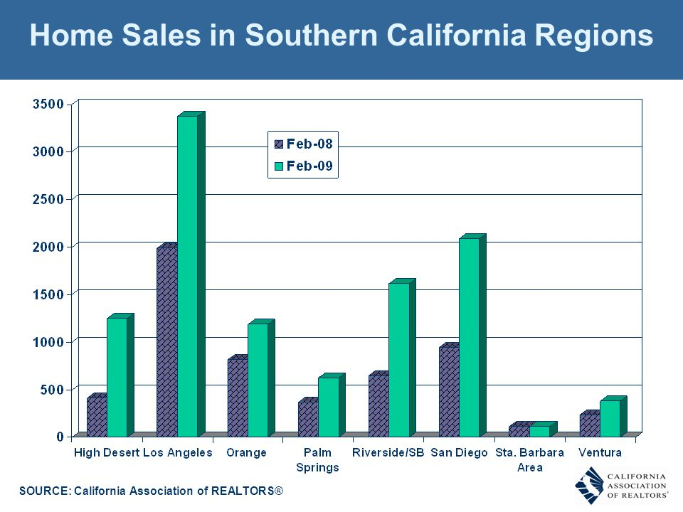 Home Sales in Southern California Regions SOURCE: California Association of REALTORS®