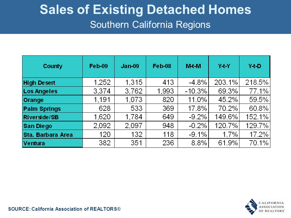 Sales of Existing Detached Homes SOURCE: California Association of REALTORS® Southern California Regions