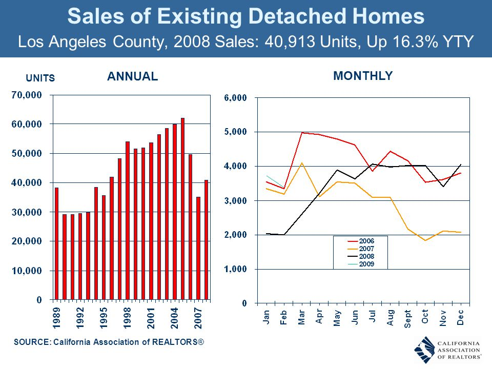 Sales of Existing Detached Homes Los Angeles County, 2008 Sales: 40,913 Units, Up 16.3% YTY SOURCE: California Association of REALTORS® UNITS ANNUAL MONTHLY