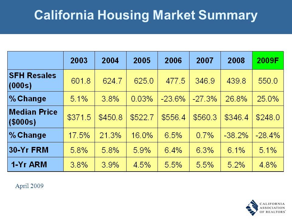 California Housing Market Summary SOURCE: California Association of REALTORS® April 2009