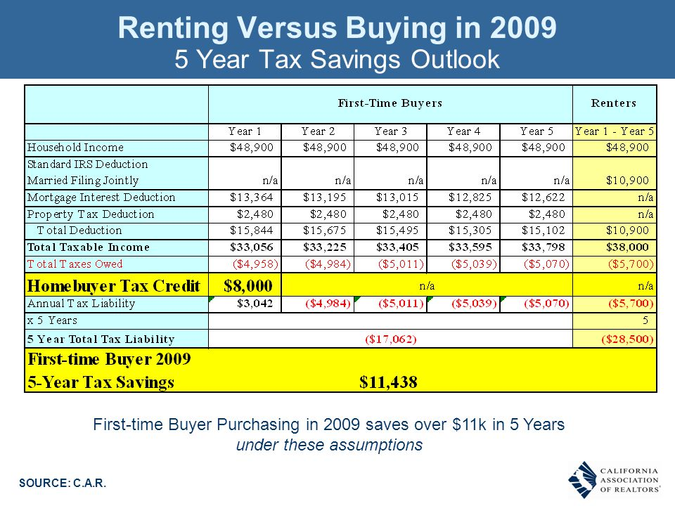 Renting Versus Buying in 2009 5 Year Tax Savings Outlook SOURCE: C.A.R.