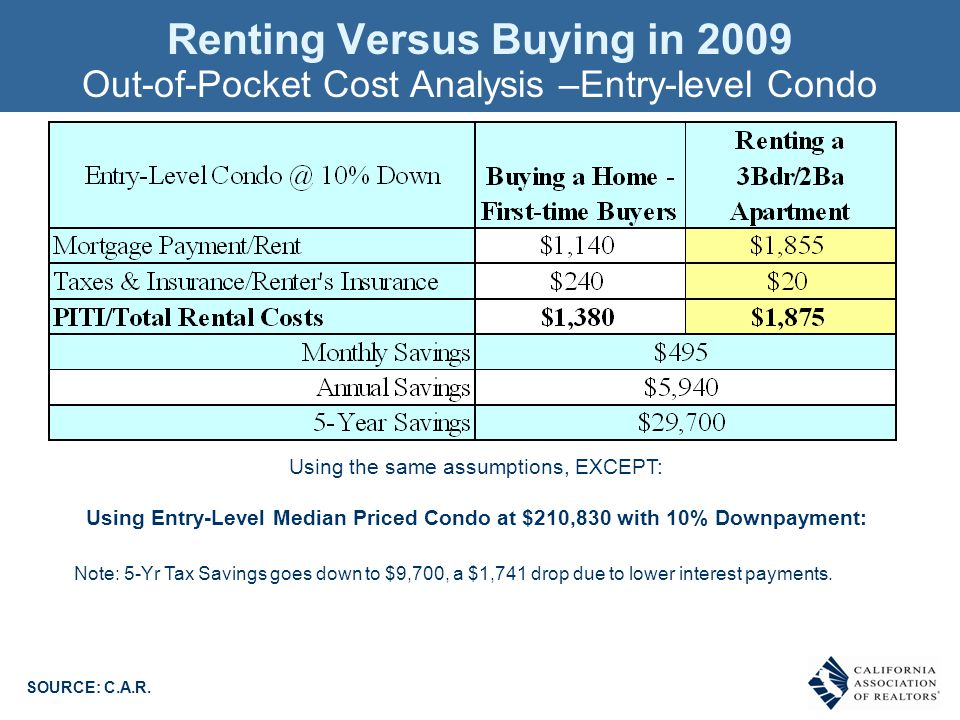 Renting Versus Buying in 2009 Out-of-Pocket Cost Analysis –Entry-level Condo SOURCE: C.A.R.