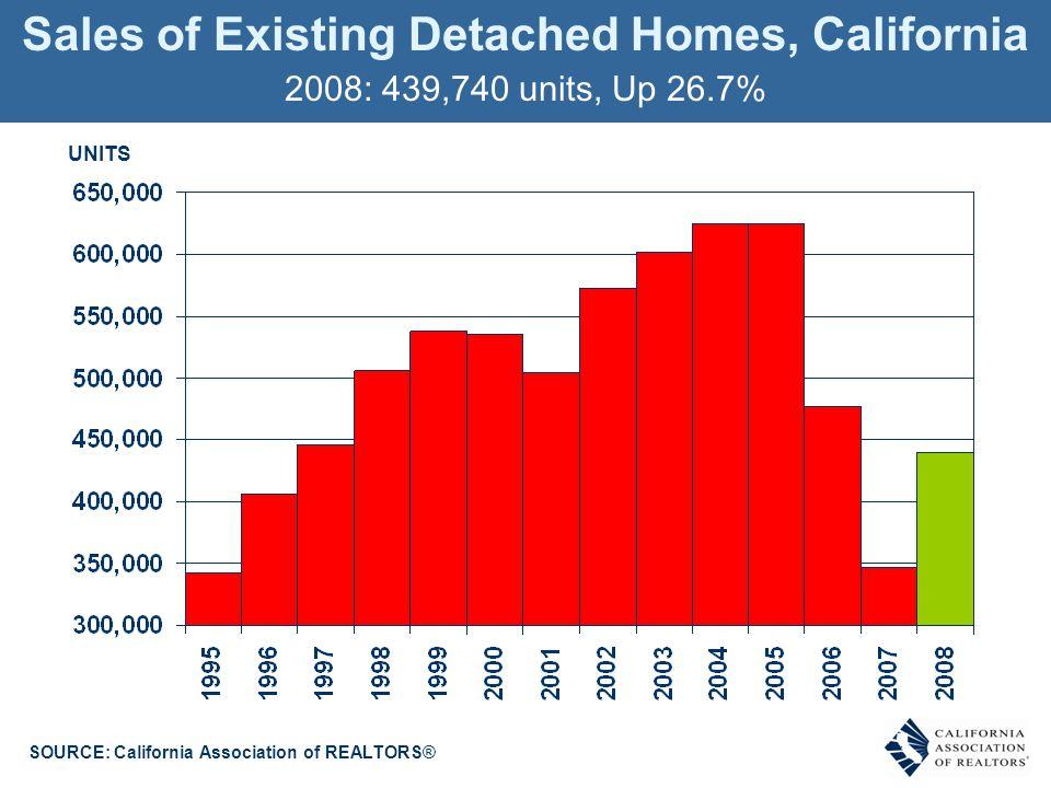 Sales of Existing Detached Homes, California 2008: 439,740 units, Up 26.7% UNITS SOURCE: California Association of REALTORS®