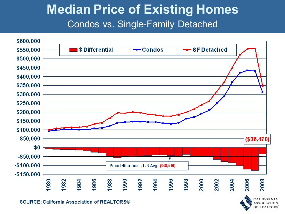 Median Price of Existing Homes Condos vs.