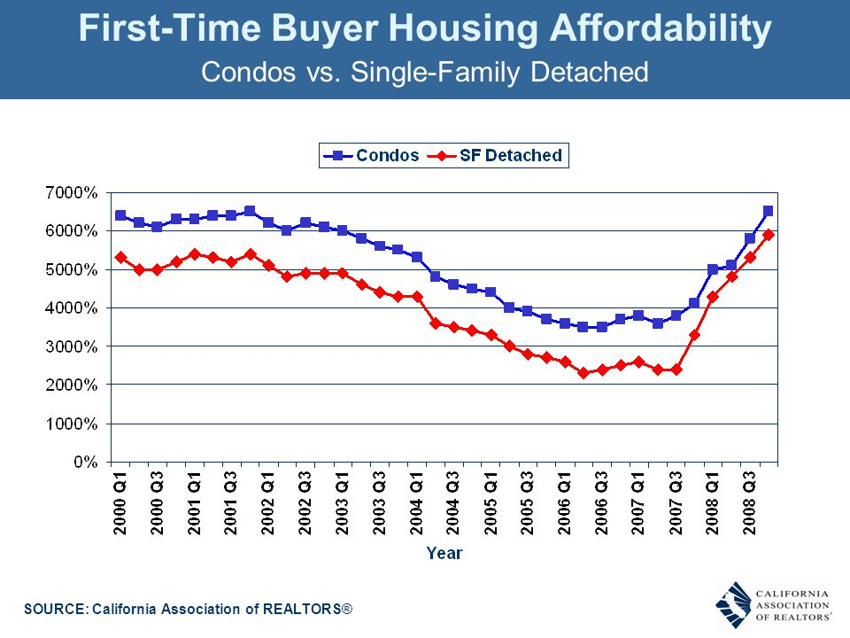 First-Time Buyer Housing Affordability Condos vs.