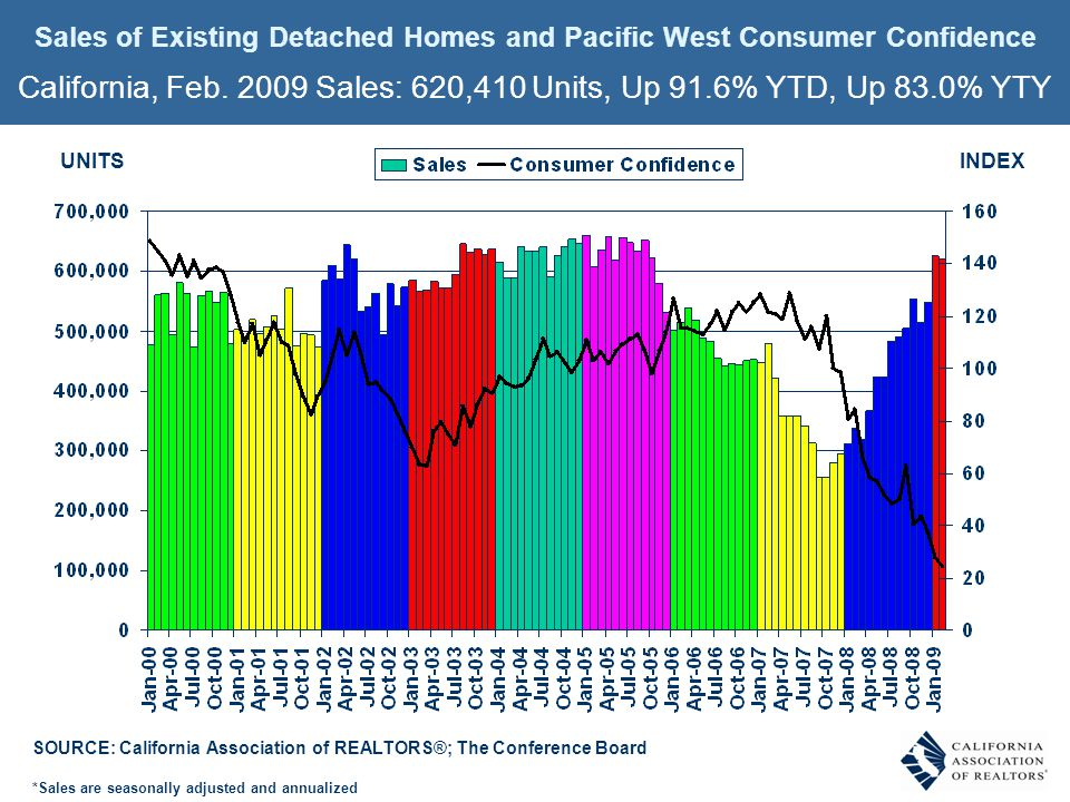 Sales of Existing Detached Homes and Pacific West Consumer Confidence California, Feb.