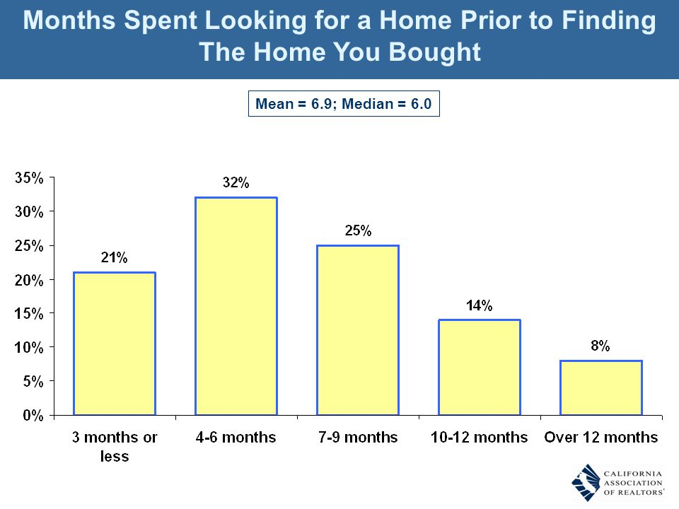 Mean = 6.9; Median = 6.0 Months Spent Looking for a Home Prior to Finding The Home You Bought