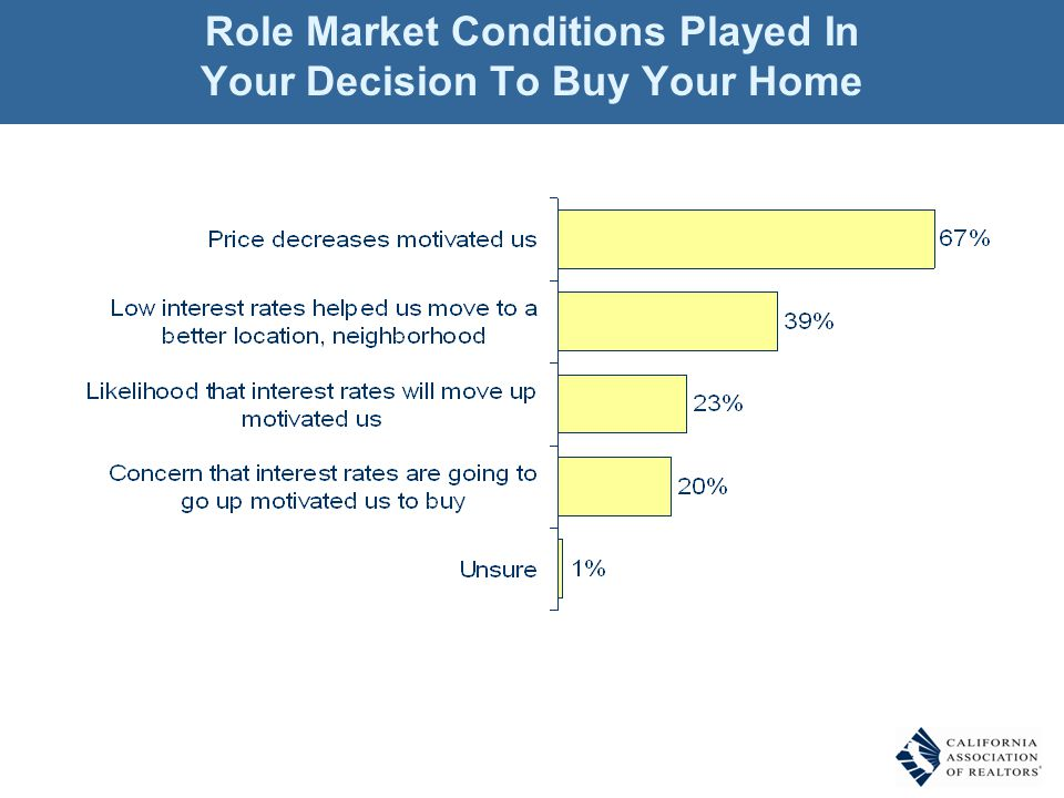 Role Market Conditions Played In Your Decision To Buy Your Home