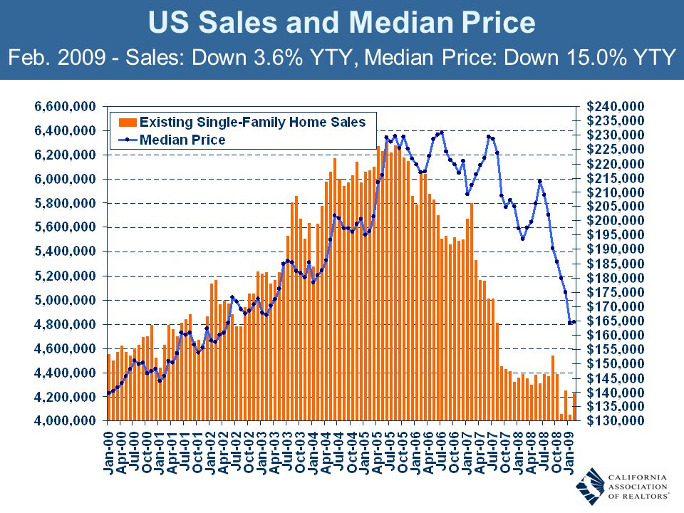 US Sales and Median Price Feb. 2009 - Sales: Down 3.6% YTY, Median Price: Down 15.0% YTY