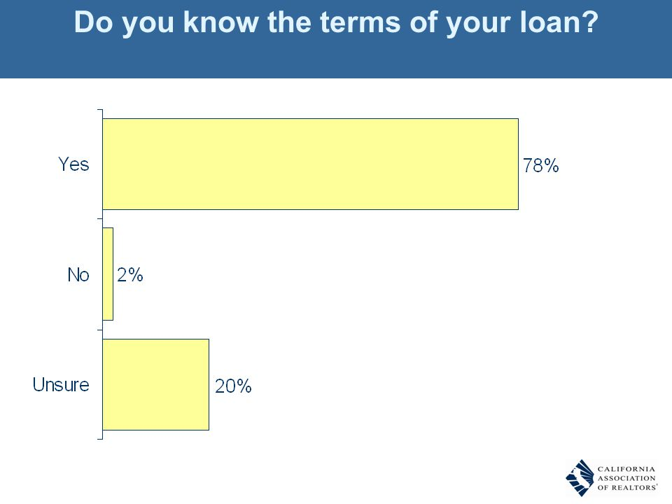 Do you know the terms of your loan