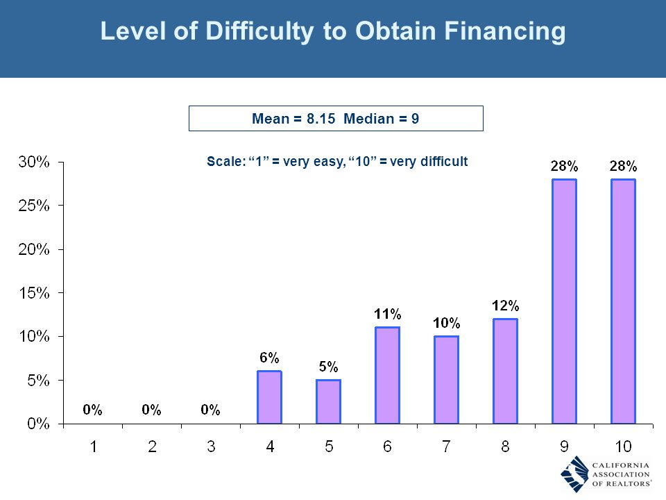 Mean = 8.15 Median = 9 Scale: 1 = very easy, 10 = very difficult Level of Difficulty to Obtain Financing