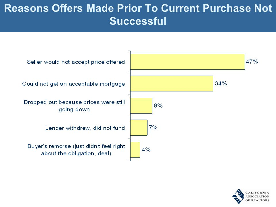 Reasons Offers Made Prior To Current Purchase Not Successful
