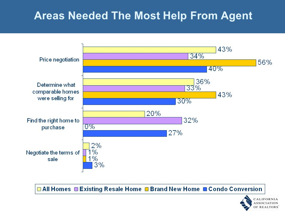 Areas Needed The Most Help From Agent