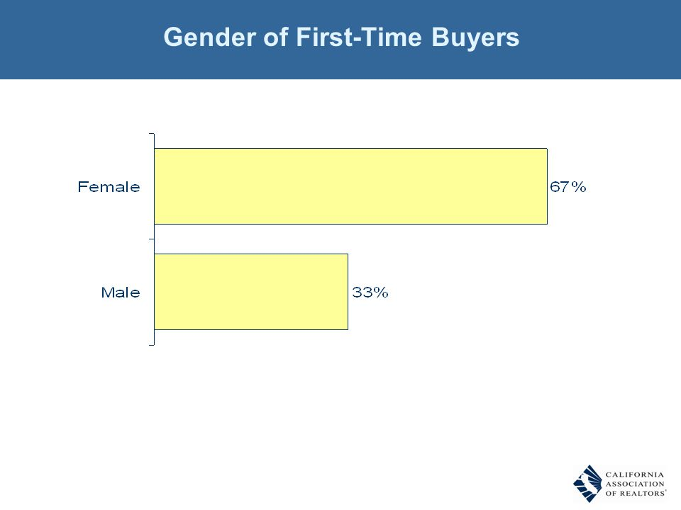 Gender of First-Time Buyers