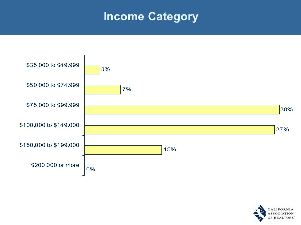 Income Category