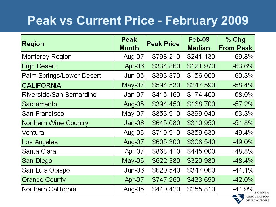 Peak vs Current Price - February 2009