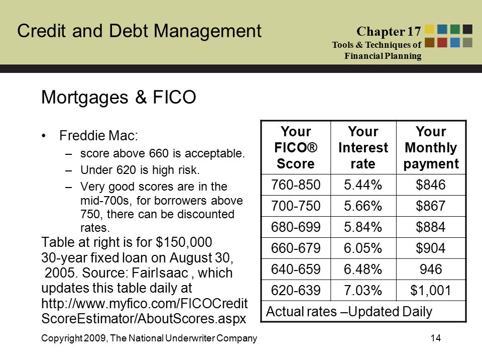 Credit and Debt Management Chapter 17 Tools & Techniques of Financial Planning Copyright 2009, The National Underwriter Company14 Mortgages & FICO Freddie Mac: –score above 660 is acceptable.