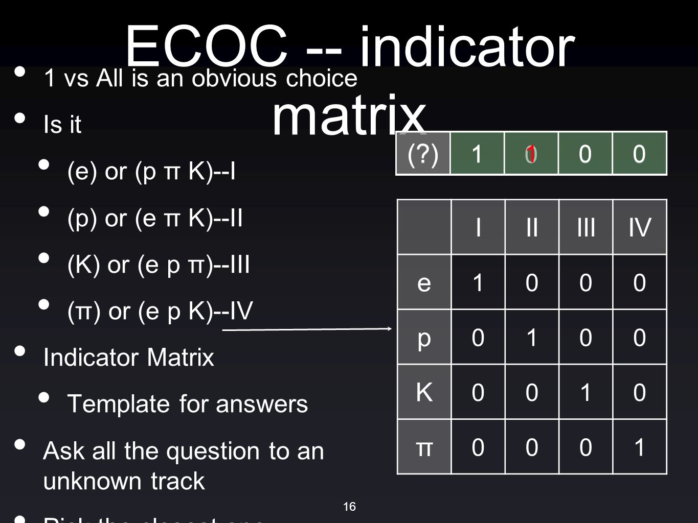 ECOC -- indicator matrix 1 vs All is an obvious choice Is it (e) or (p π K)--I (p) or (e π K)--II (K) or (e p π)--III (π) or (e p K)--IV Indicator Matrix Template for answers Ask all the question to an unknown track Pick the closest one IIIIIIIV e 1000 p 0100 K 0010 π 0001 ( ) 1000 1100 16