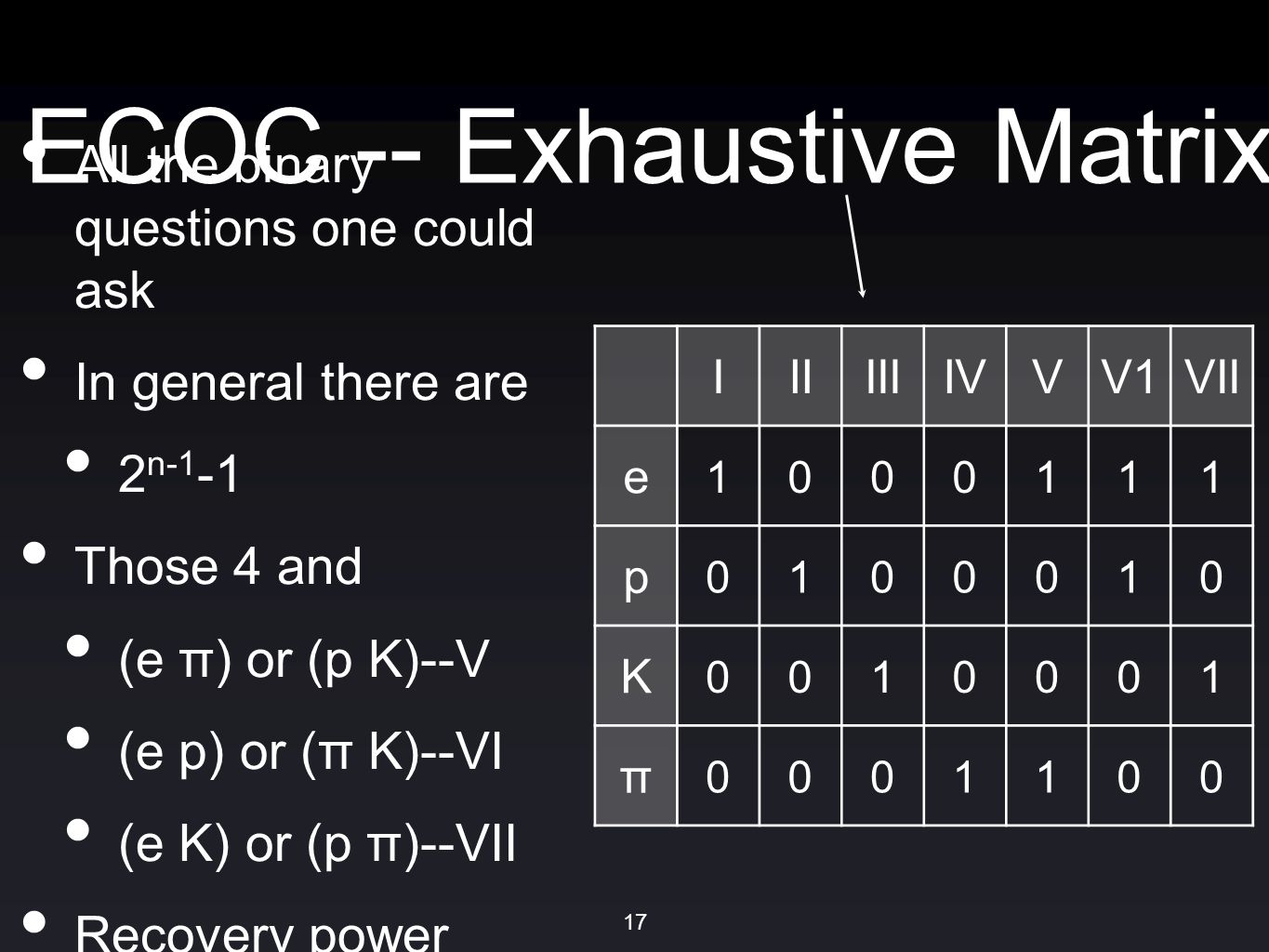 ECOC -- Exhaustive Matrix All the binary questions one could ask In general there are 2 n-1 -1 Those 4 and (e π) or (p K)--V (e p) or (π K)--VI (e K) or (p π)--VII Recovery power IIIIIIIVVV1VII e 1000111 p 0100010 K 0010001 π 0001100 17