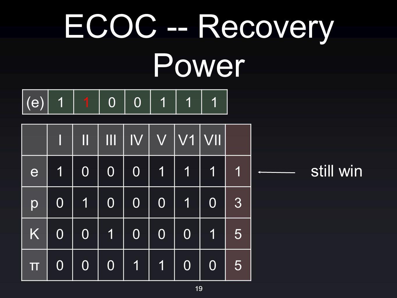 ECOC -- Recovery Power IIIIIIIVVV1VII e 10001111 p 01000103 K 00100015 π 00011005 (e) 1100111 still win 19