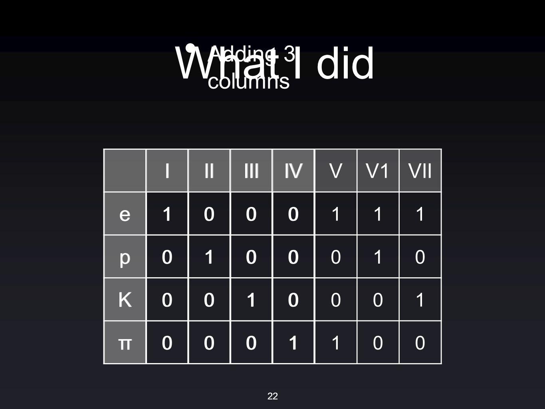 IIIIIIIVVV1VII e 1000111 p 0100010 K 0010001 π 0001100 What I did Adding 3 columns IIIIIIIV e 1000 p 0100 K 0010 π 0001 22